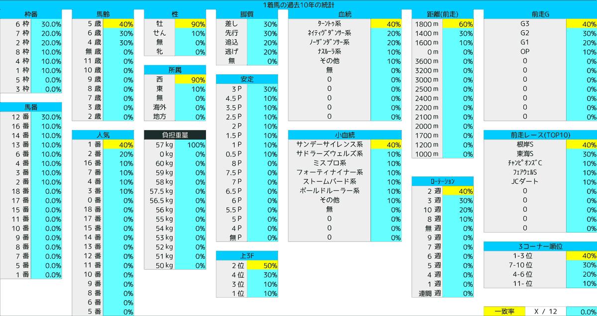 2021_統計1_フェブラリーS