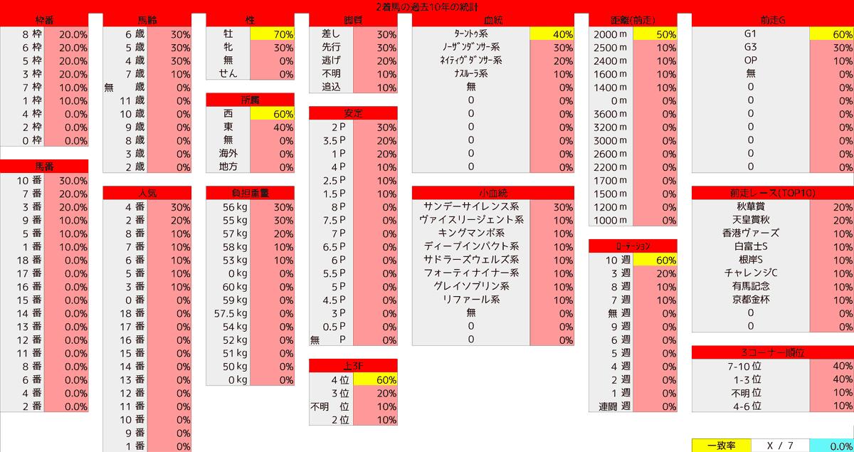 2021_統計2_中山記念