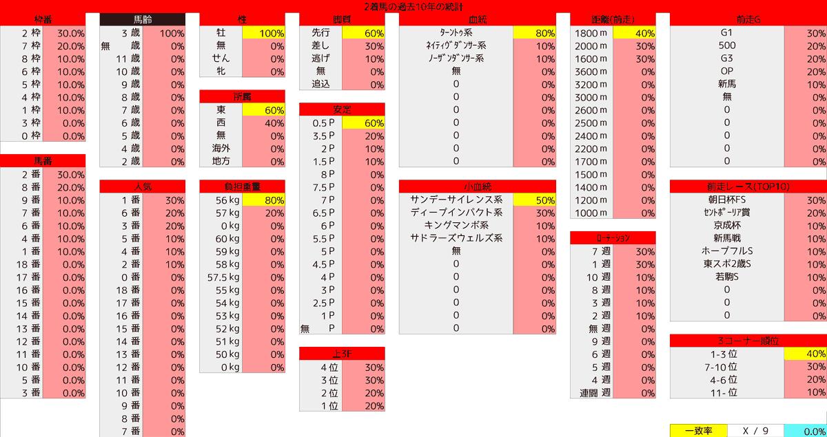 2021_統計2_共同通信杯