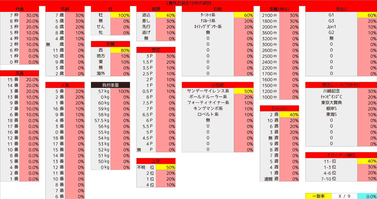 2021_統計2_フェブラリーS