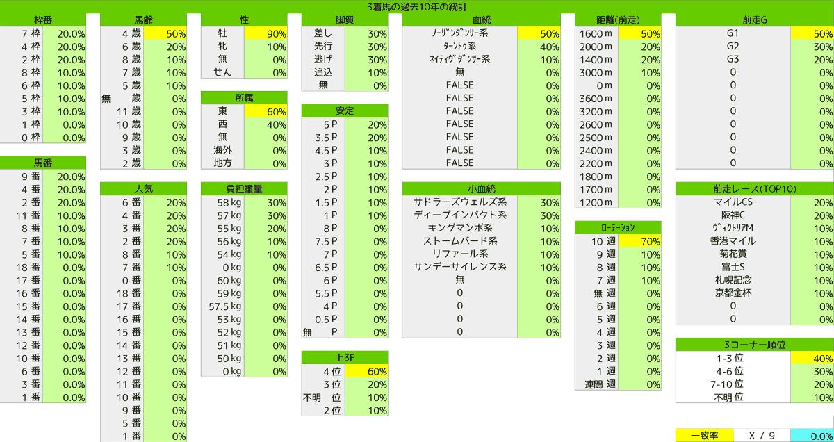 2021_統計3_中山記念