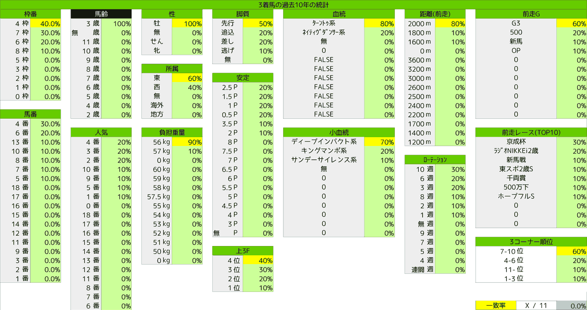 2021_統計3_共同通信杯