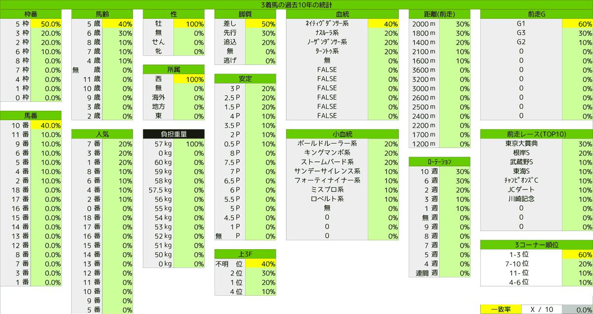 2021_統計3_フェブラリーS