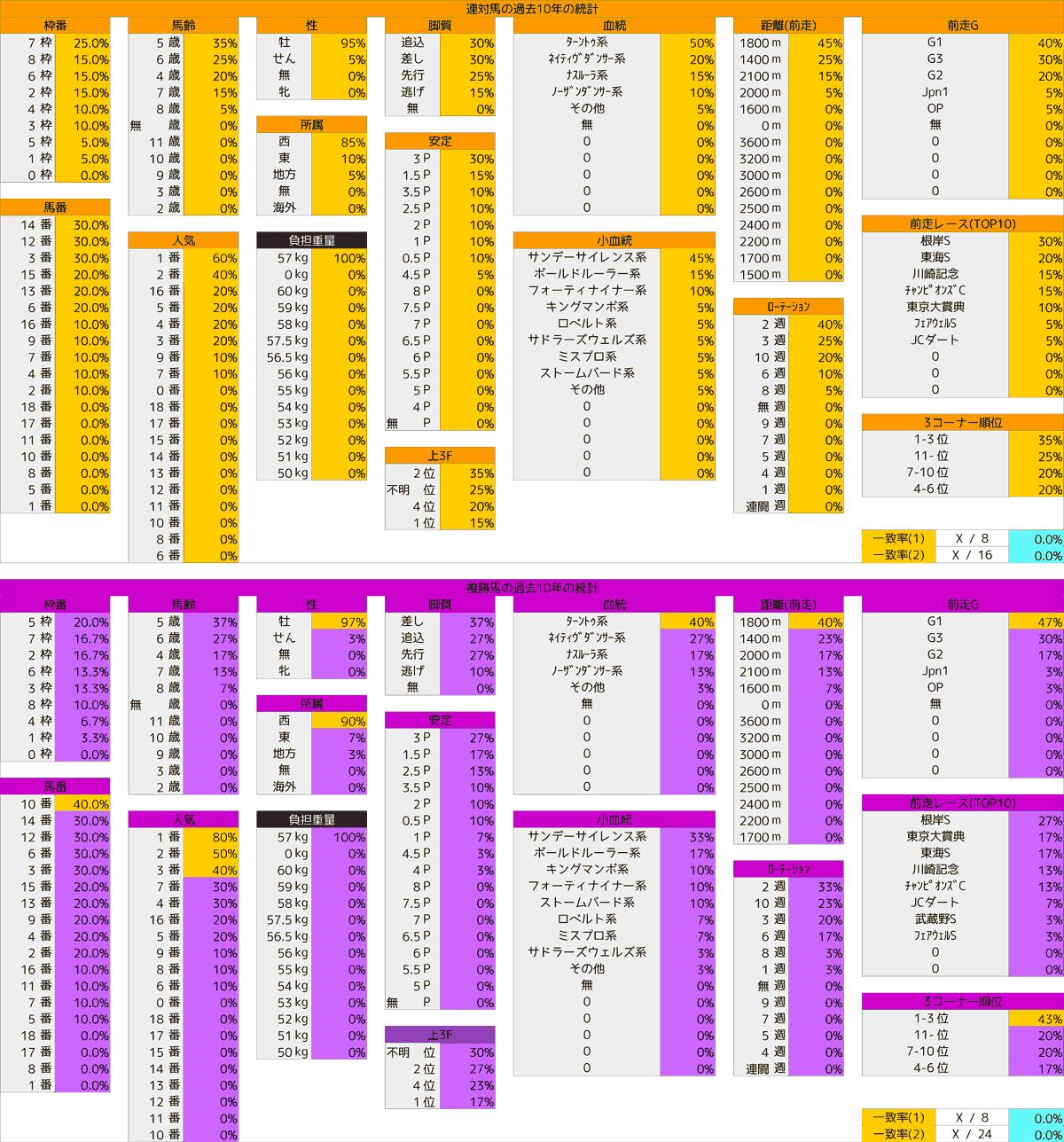 2021_統計4_フェブラリーS