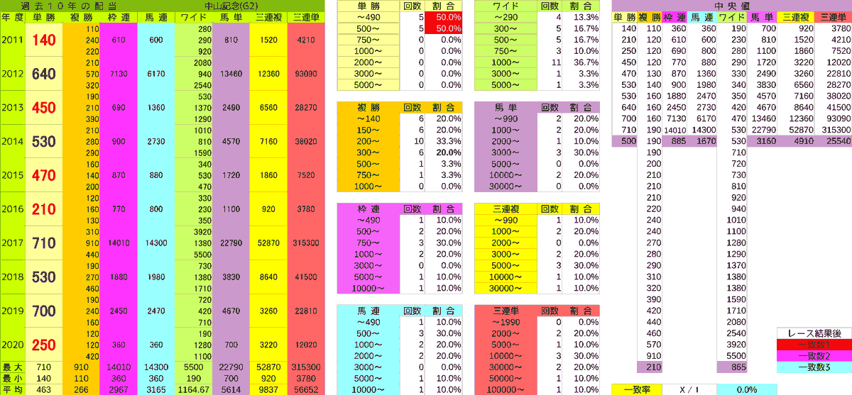 2021_配当_中山記念