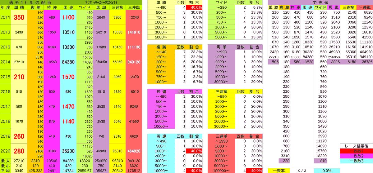 2021_配当_フェブラリーS