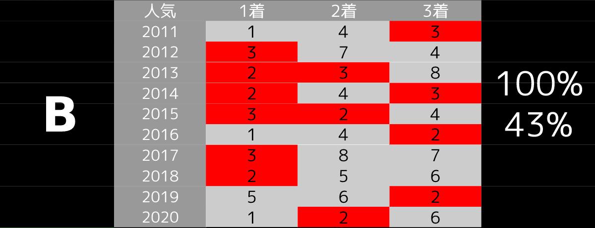 2021_オカルトB_中山記念