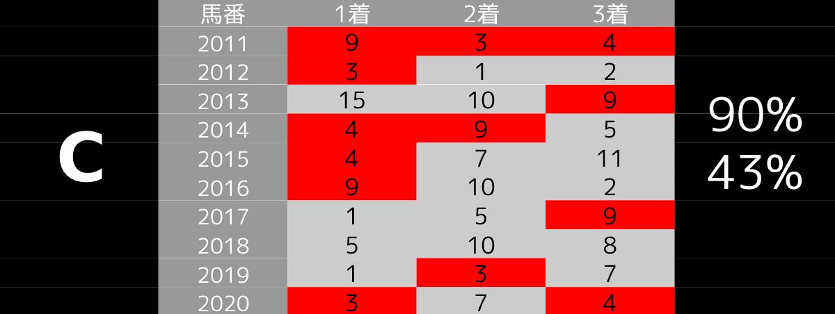 2021_オカルトC_中山記念