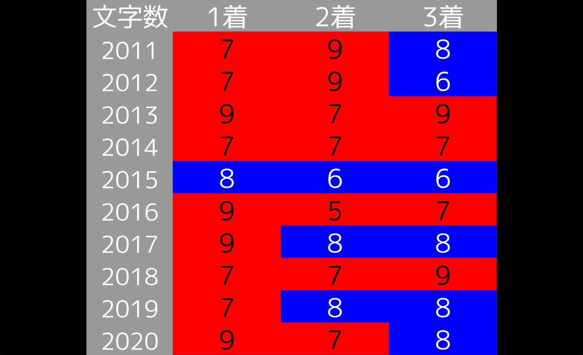 2021_オカルト_共同通信杯