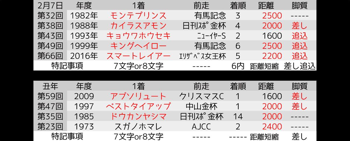 2021_オカルト_東京新聞杯