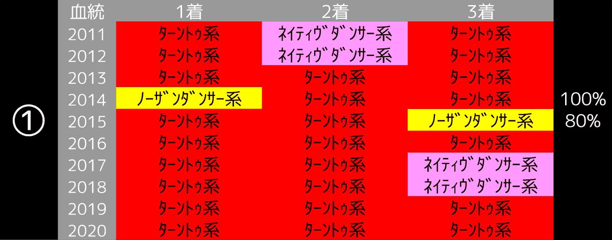 2021_データ1_東京新聞杯