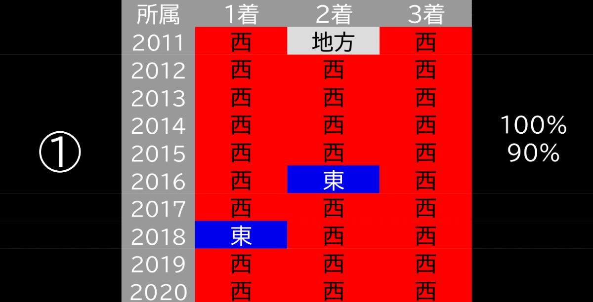 2021_データ1_フェブラリーS-1