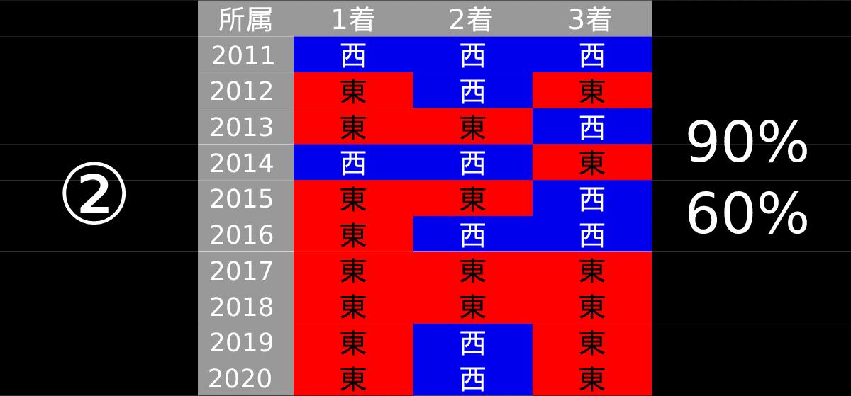 2021_データ2_中山記念-pdf-min