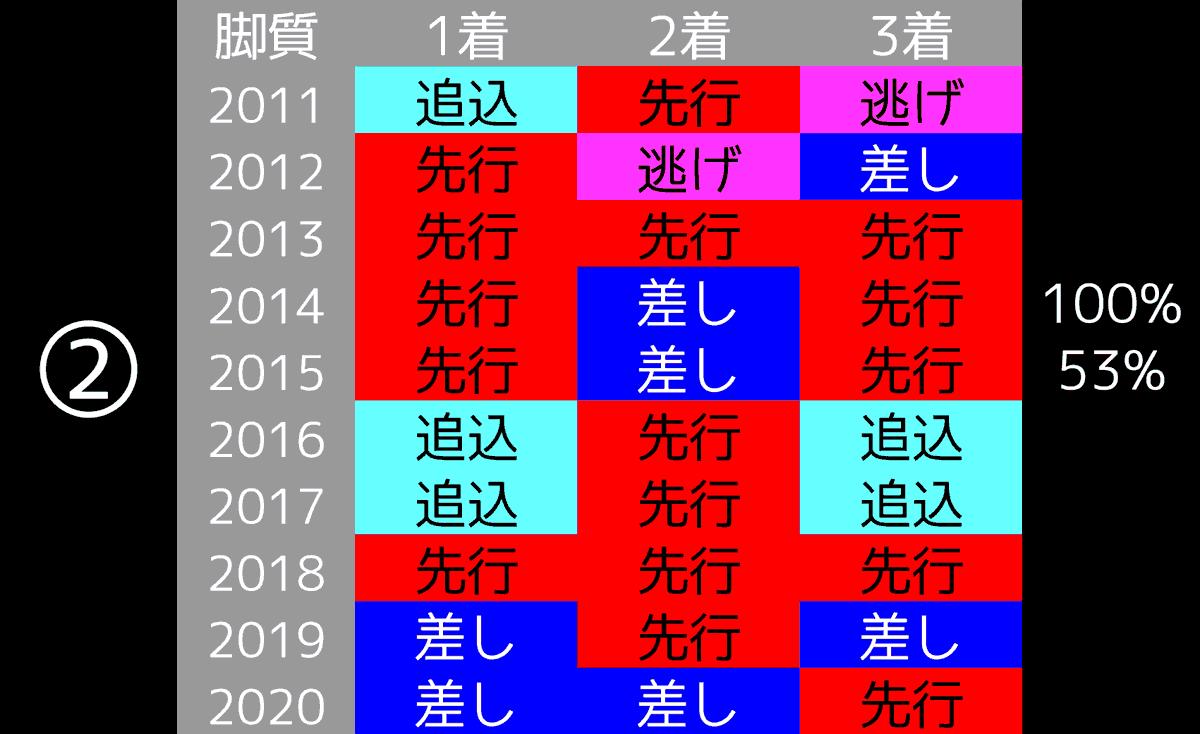 2021_データ2_共同通信杯