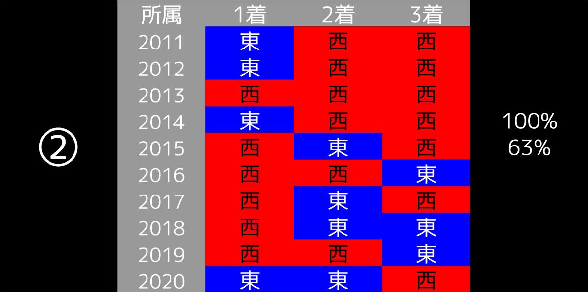 2021_データ2_東京新聞杯