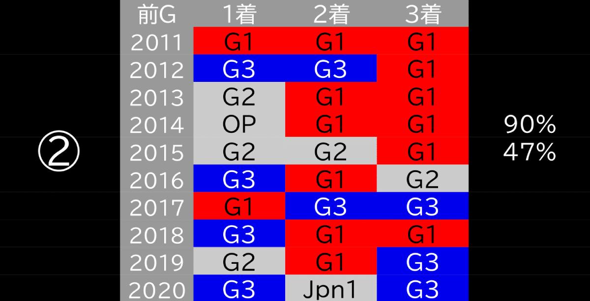 2021_データ2_フェブラリーS-1