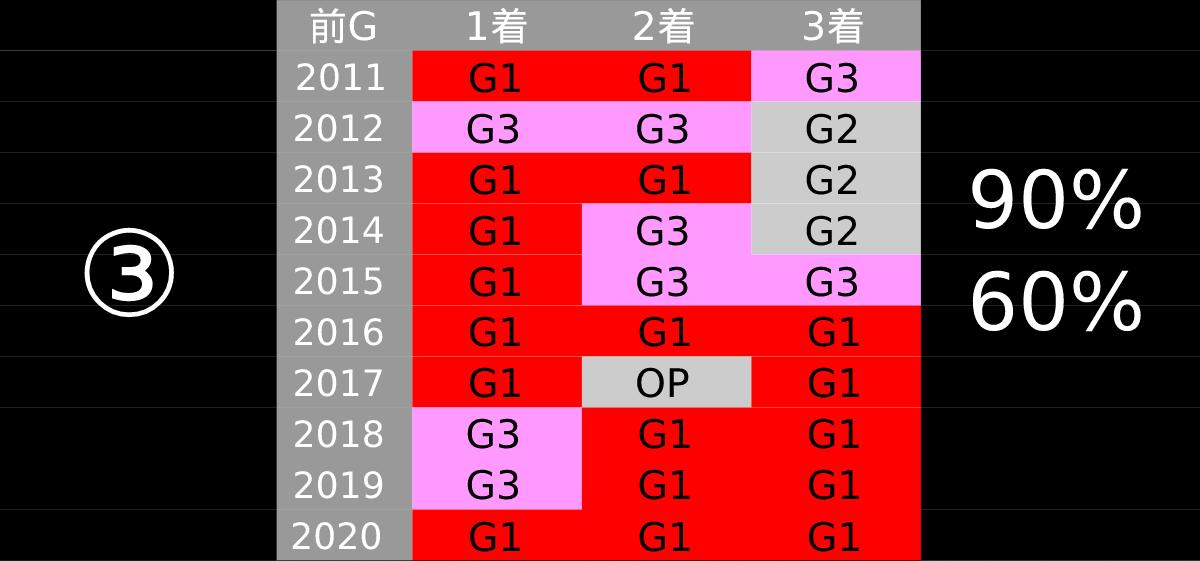 2021_データ3_中山記念-pdf-min