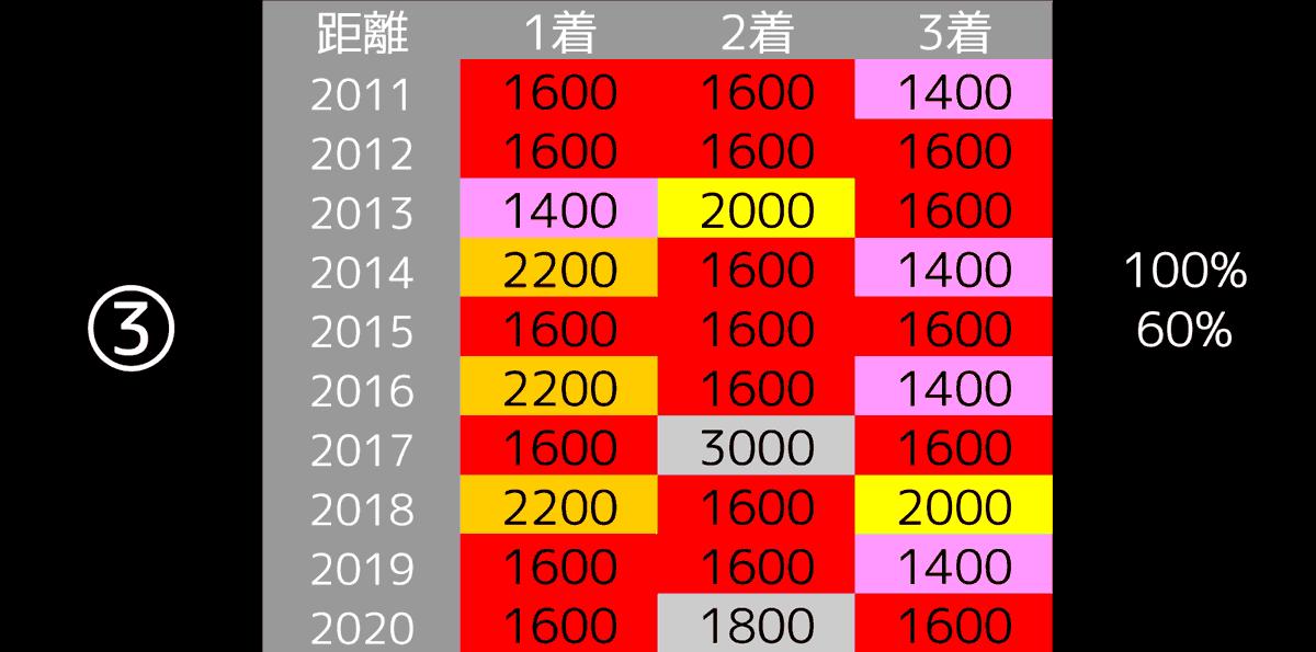 2021_データ3_東京新聞杯