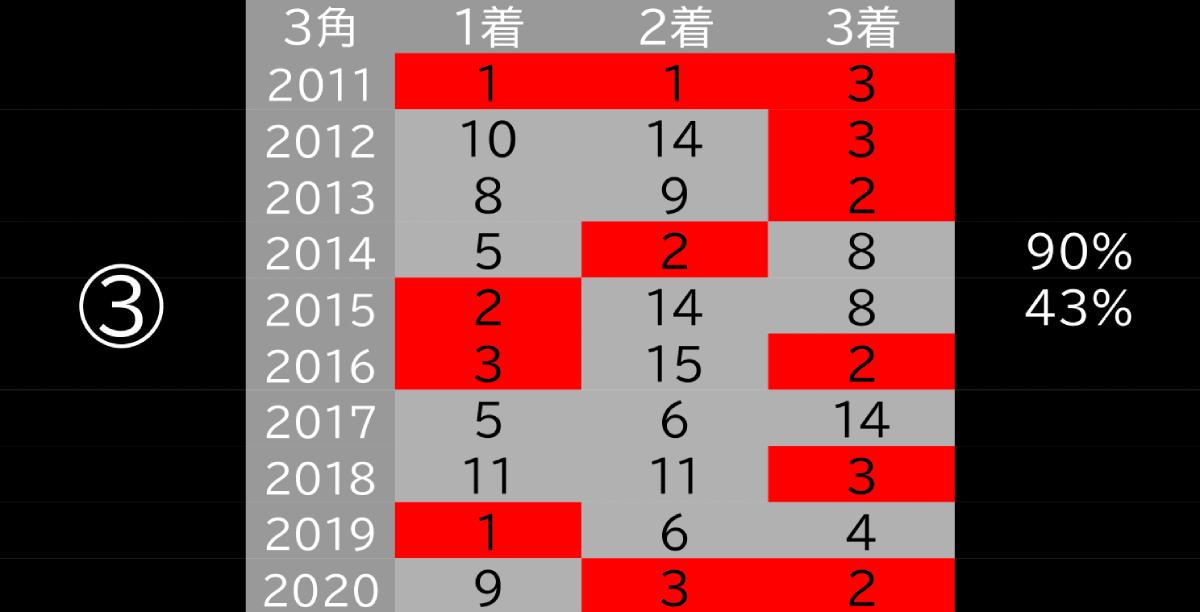 2021_データ3_フェブラリーS-1