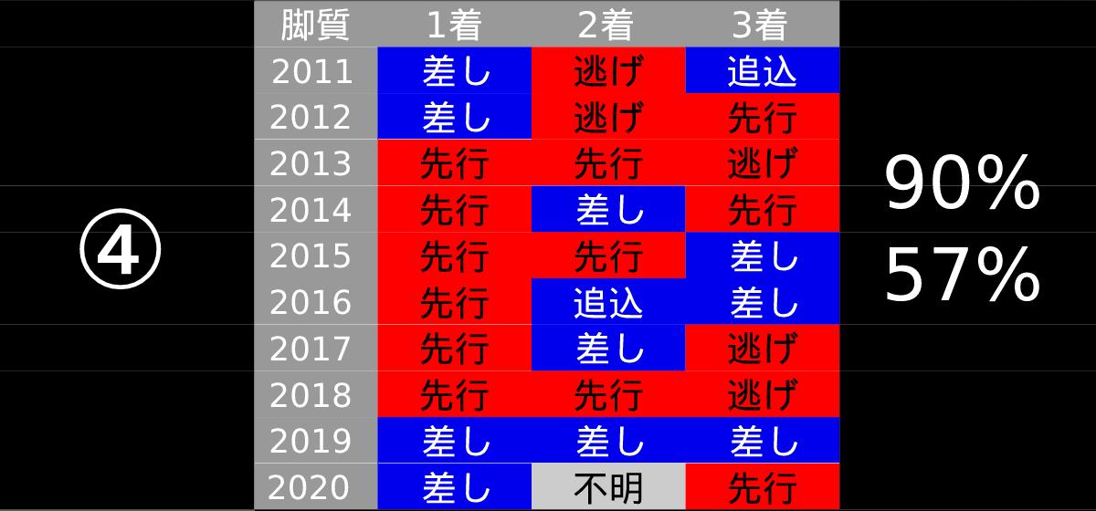 2021_データ4_中山記念-pdf-min