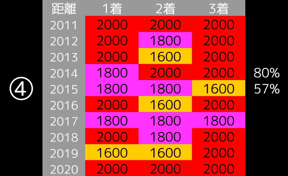 2021_データ4_共同通信杯