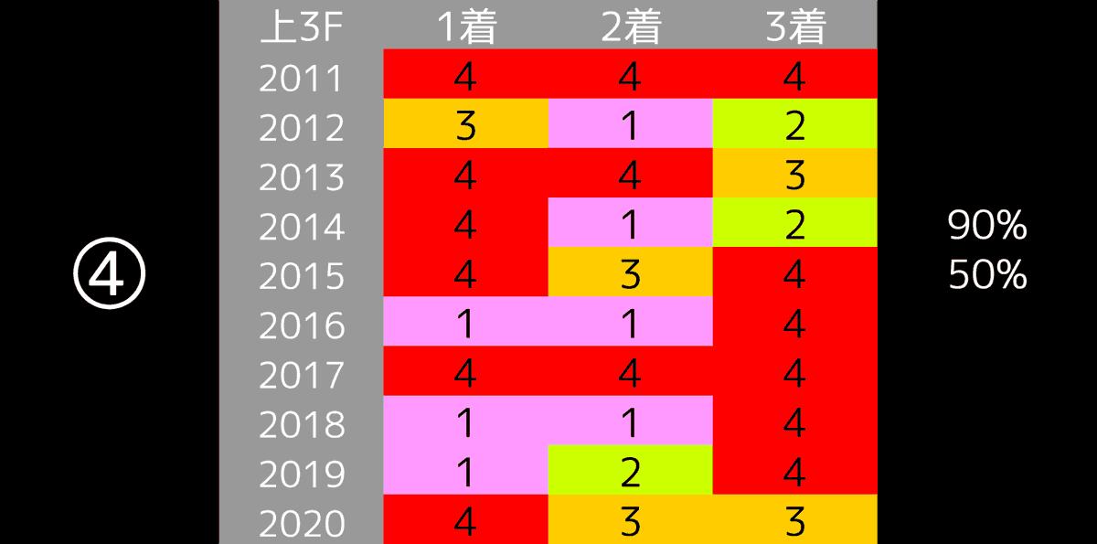 2021_データ4_東京新聞杯