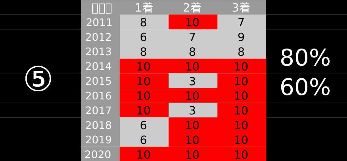 2021_データ5_中山記念-pdf-min