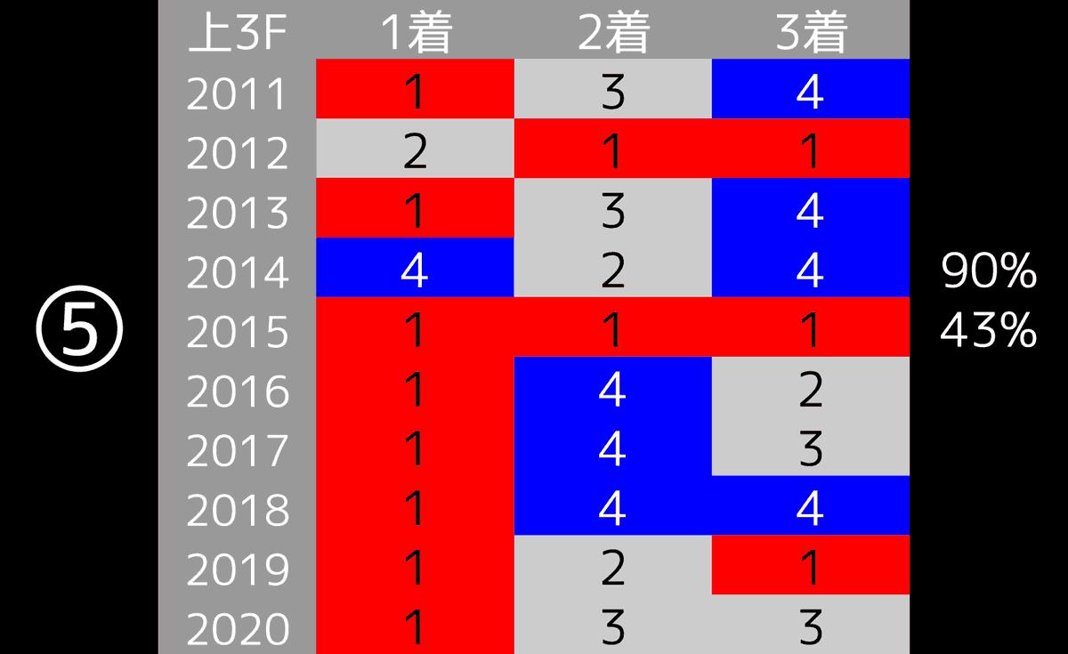 2021_データ5_共同通信杯