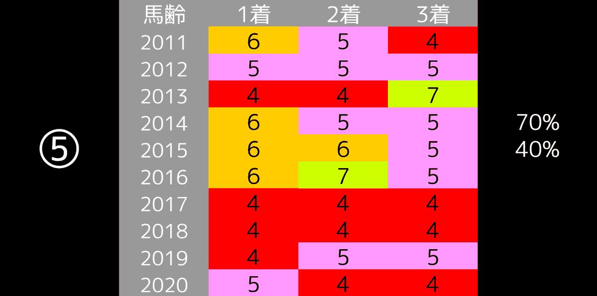 2021_データ5_東京新聞杯