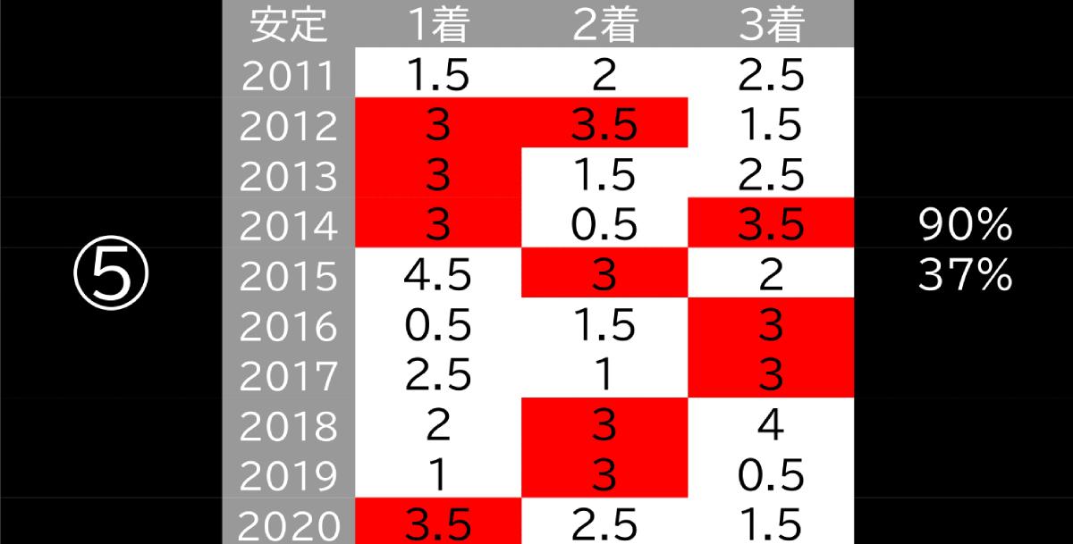 2021_データ5_フェブラリーS-1