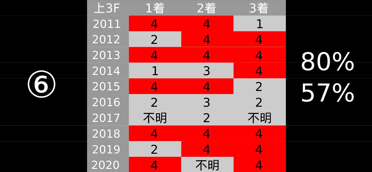 2021_データ6_中山記念-pdf-min