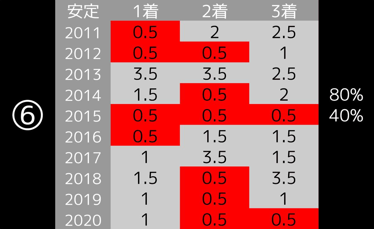 2021_データ6_共同通信杯