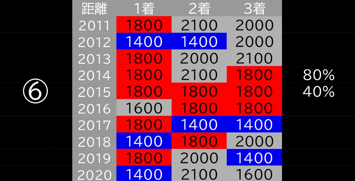 2021_データ6_フェブラリーS-1
