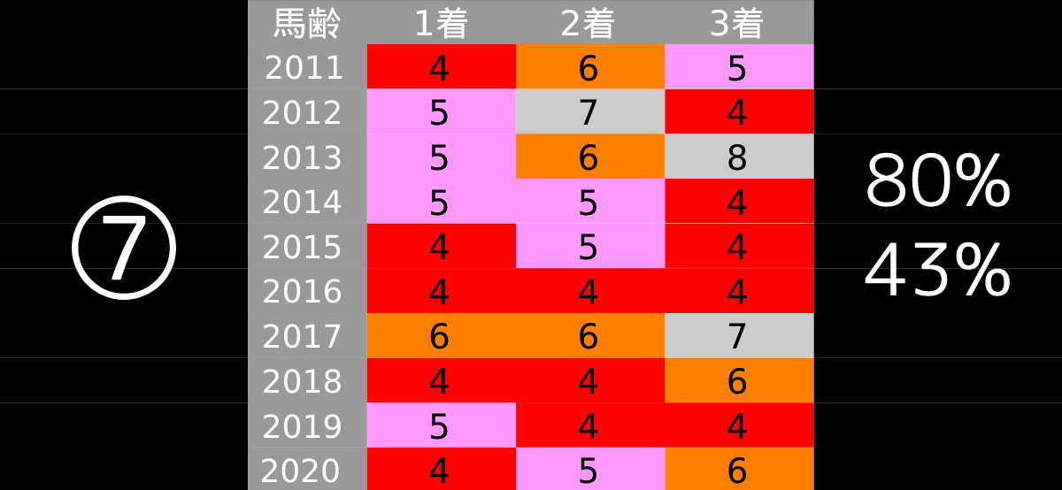 2021_データ7_中山記念