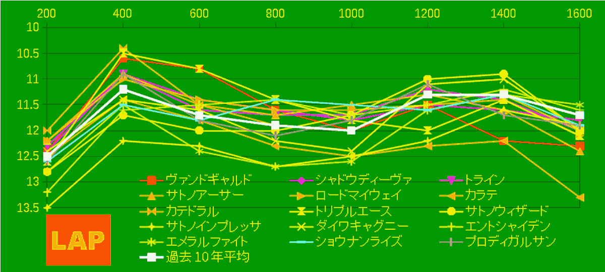 2021_LAP4_東京新聞杯