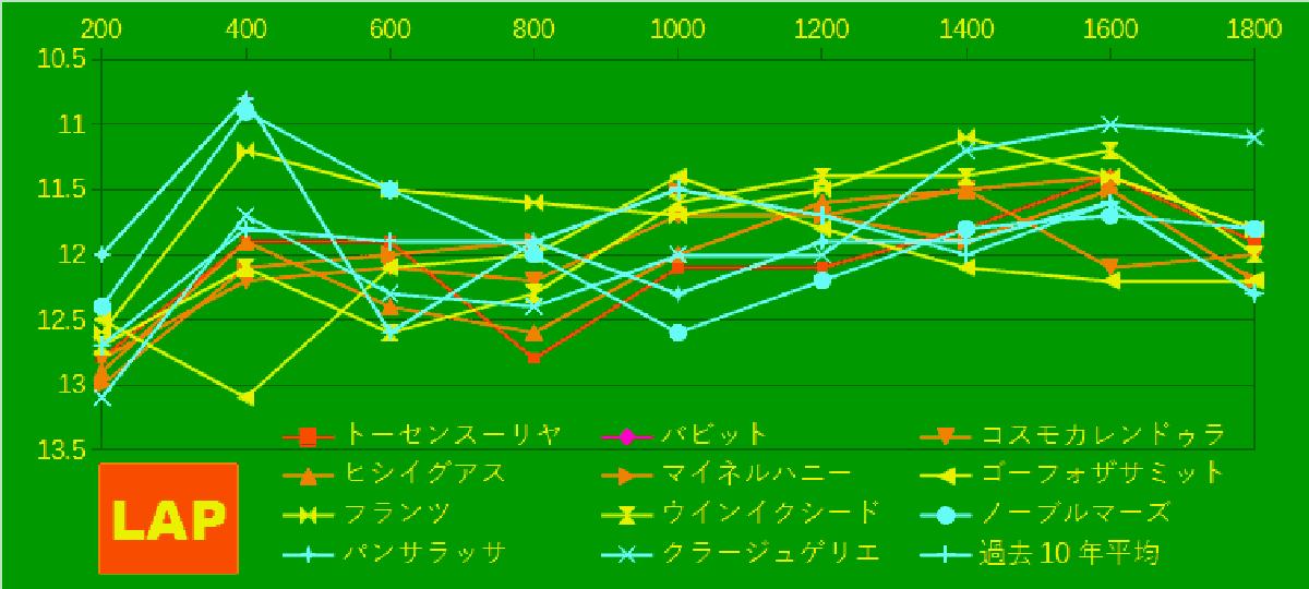 2021_LAP4a_中山記念