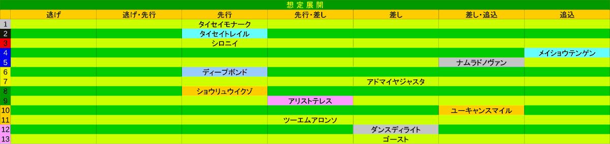2021_展開_阪神大賞典