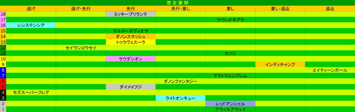 2021_展開_高松宮記念