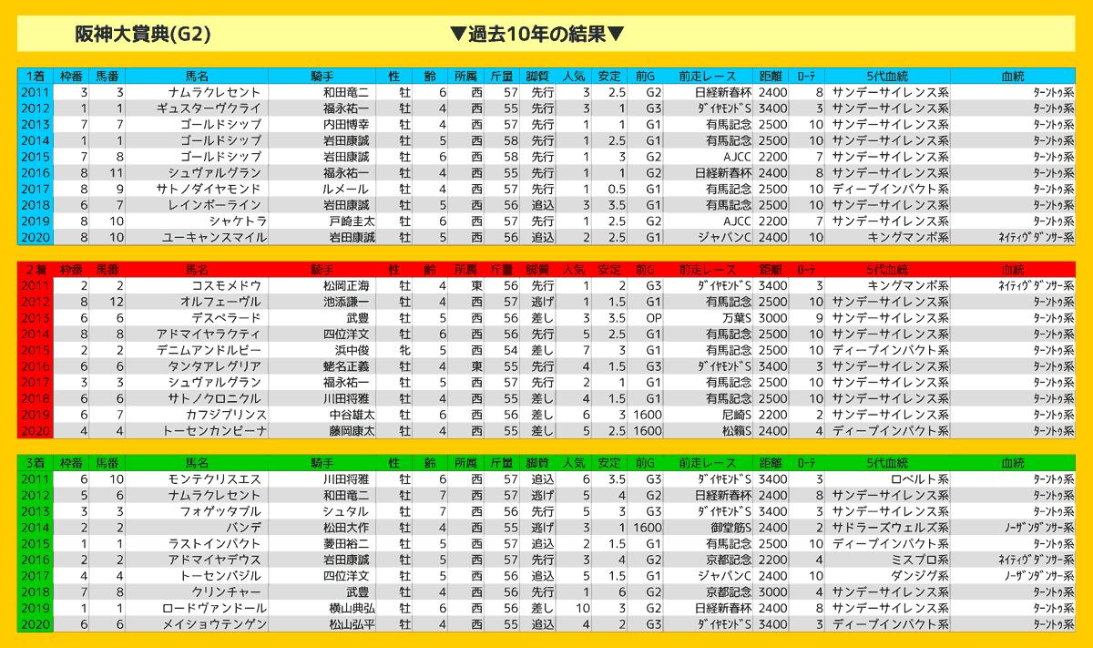 2021_結果_阪神大賞典