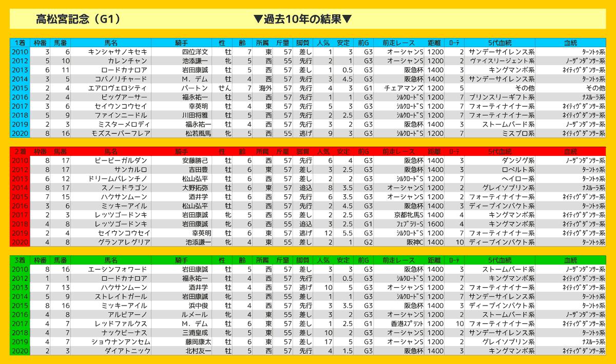 2021_結果_高松宮記念