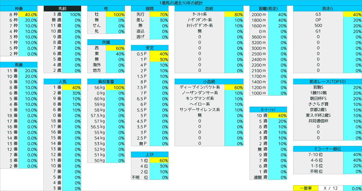 2021_統計1_ディープ゚記念