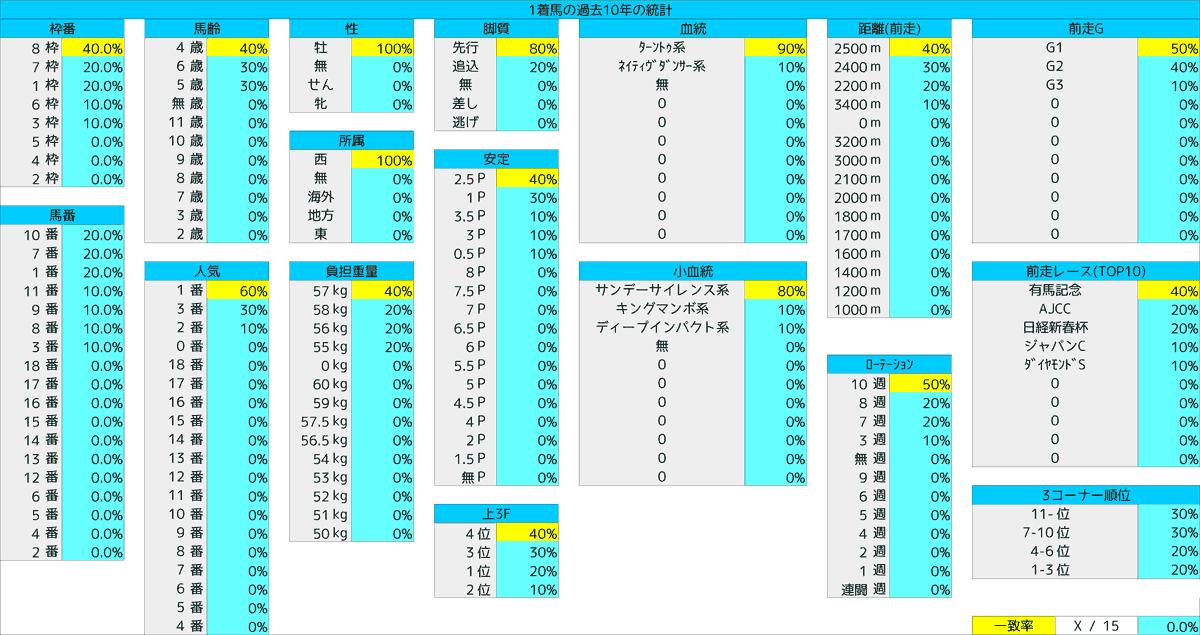 2021_統計1_阪神大賞典
