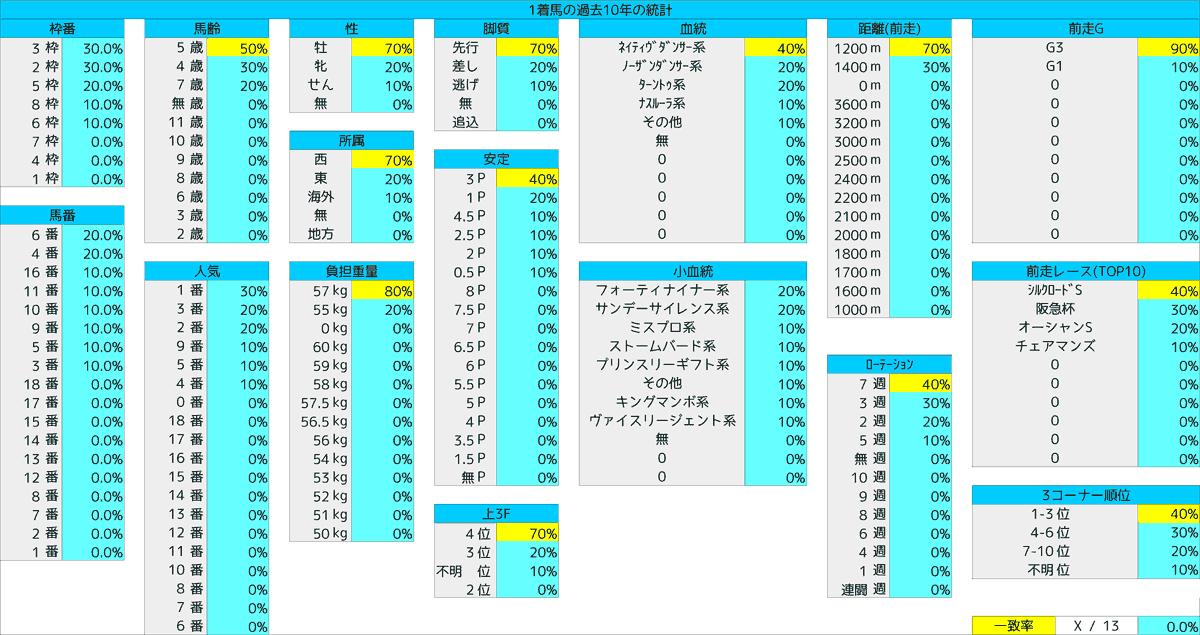 2021_統計1_高松宮記念