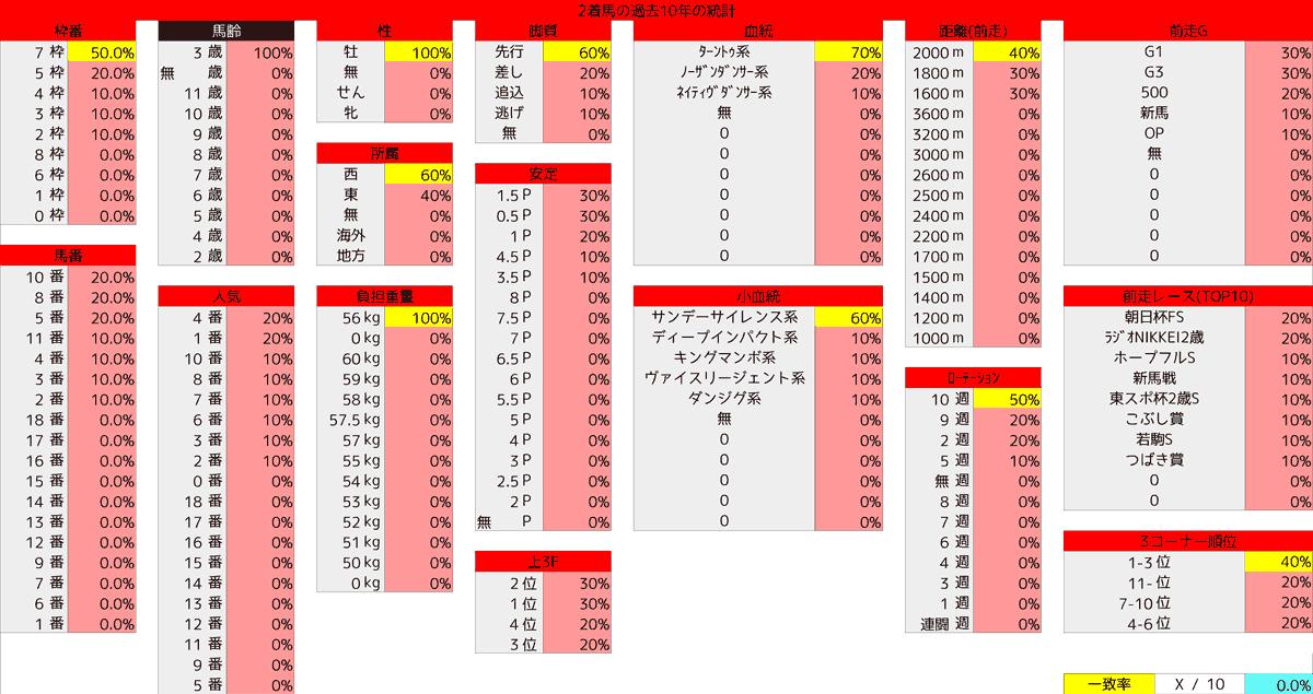 2021_統計2_ディープ゚記念