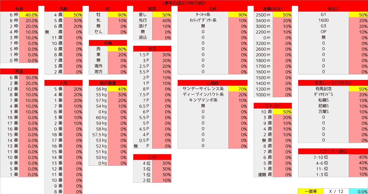 2021_統計2_阪神大賞典
