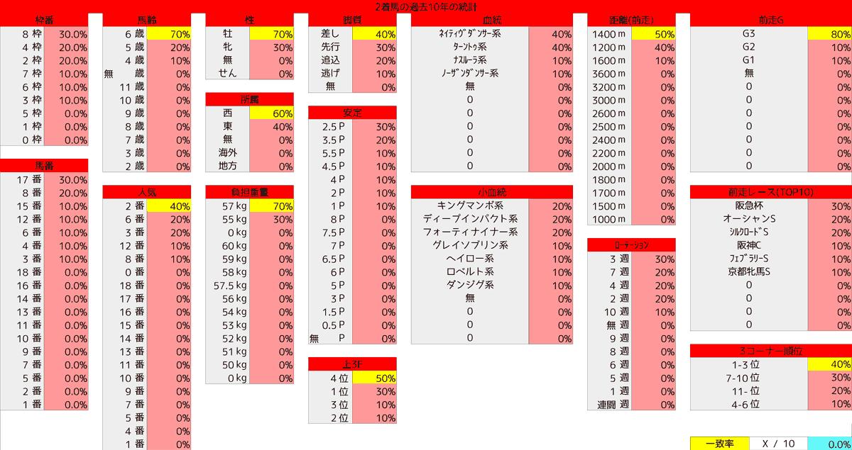 2021_統計2_高松宮記念