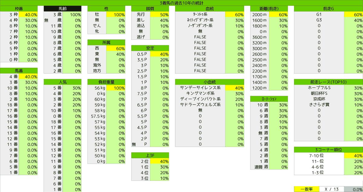 2021_統計3_ディープ゚記念