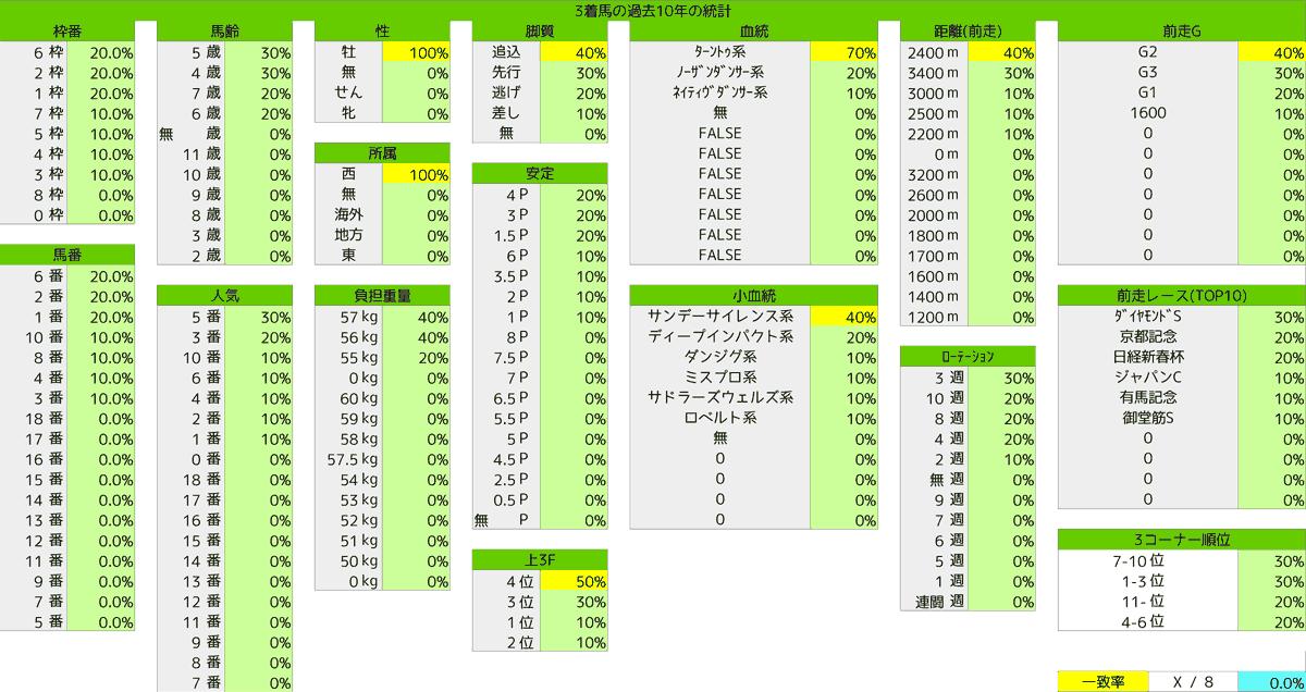 2021_統計3_阪神大賞典
