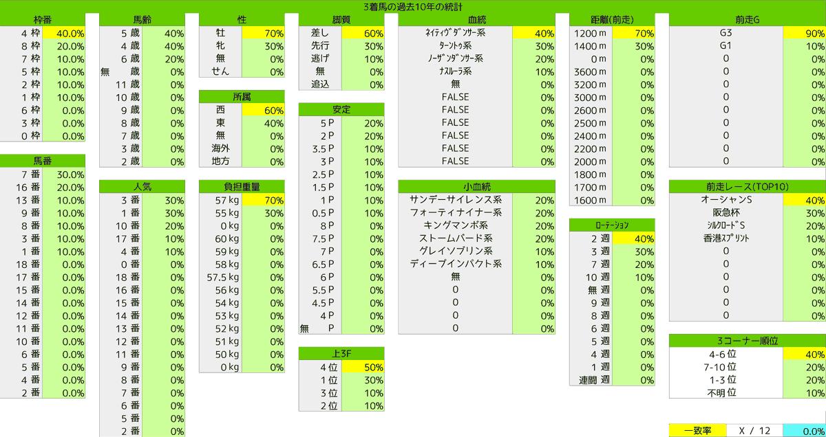 2021_統計3_高松宮記念
