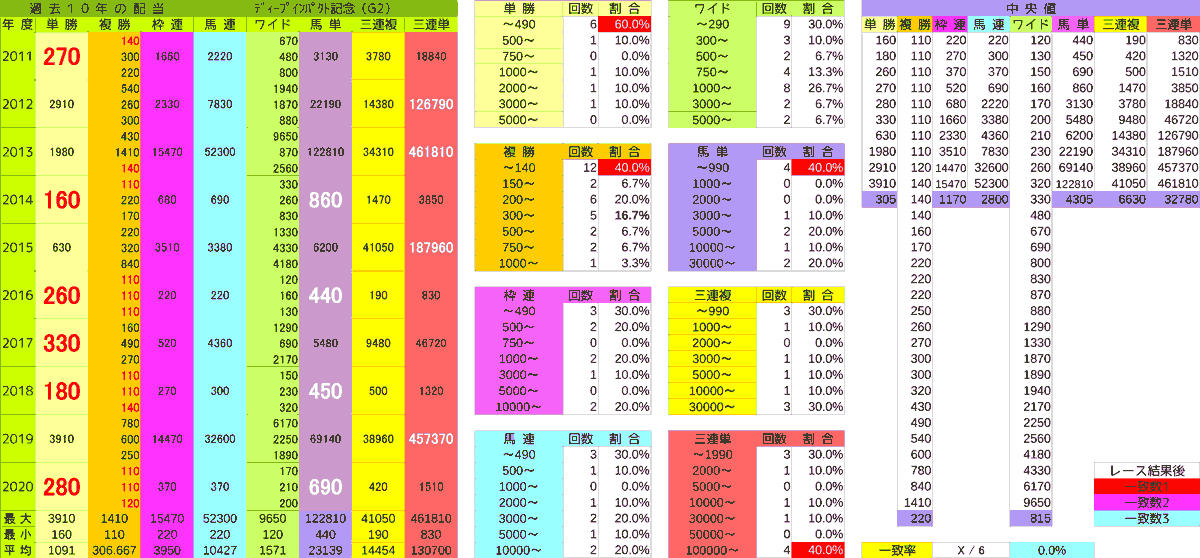 2021_配当_ディープ゚記念